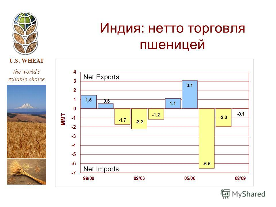 U.S. WHEAT the worlds reliable choice Индия: нетто торговля пшеницей Net Imports Net Exports