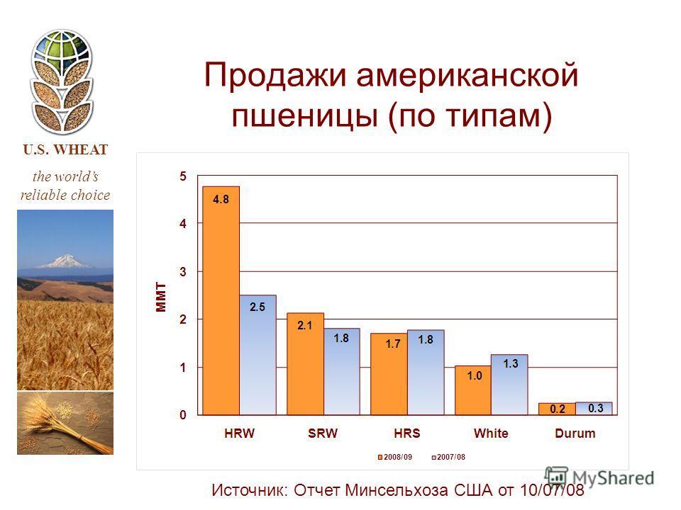 U.S. WHEAT the worlds reliable choice Продажи американской пшеницы (по типам) Источник: Отчет Минсельхоза США от 10/07/08