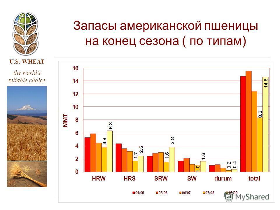 U.S. WHEAT the worlds reliable choice Запасы американской пшеницы на конец сезона ( по типам)
