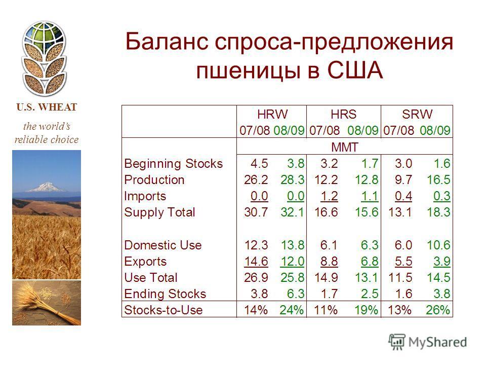 U.S. WHEAT the worlds reliable choice Баланс спроса-предложения пшеницы в США