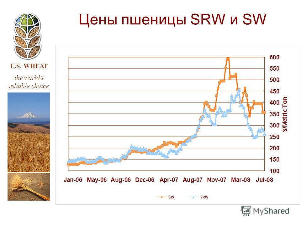 U.S. WHEAT the worlds reliable choice Цены пшеницы SRW и SW