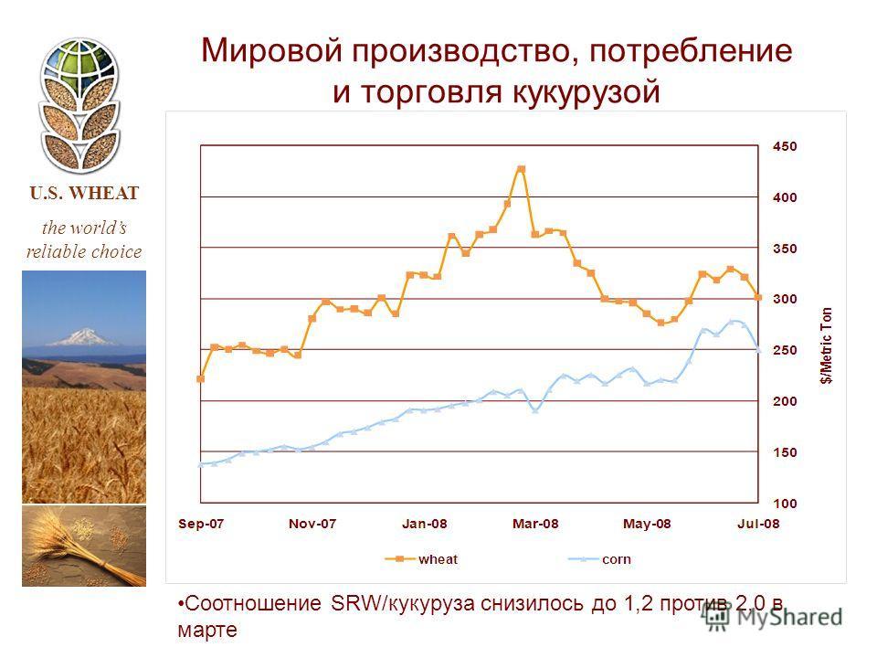U.S. WHEAT the worlds reliable choice Мировой производство, потребление и торговля кукурузой Соотношение SRW/кукуруза снизилось до 1,2 против 2,0 в марте