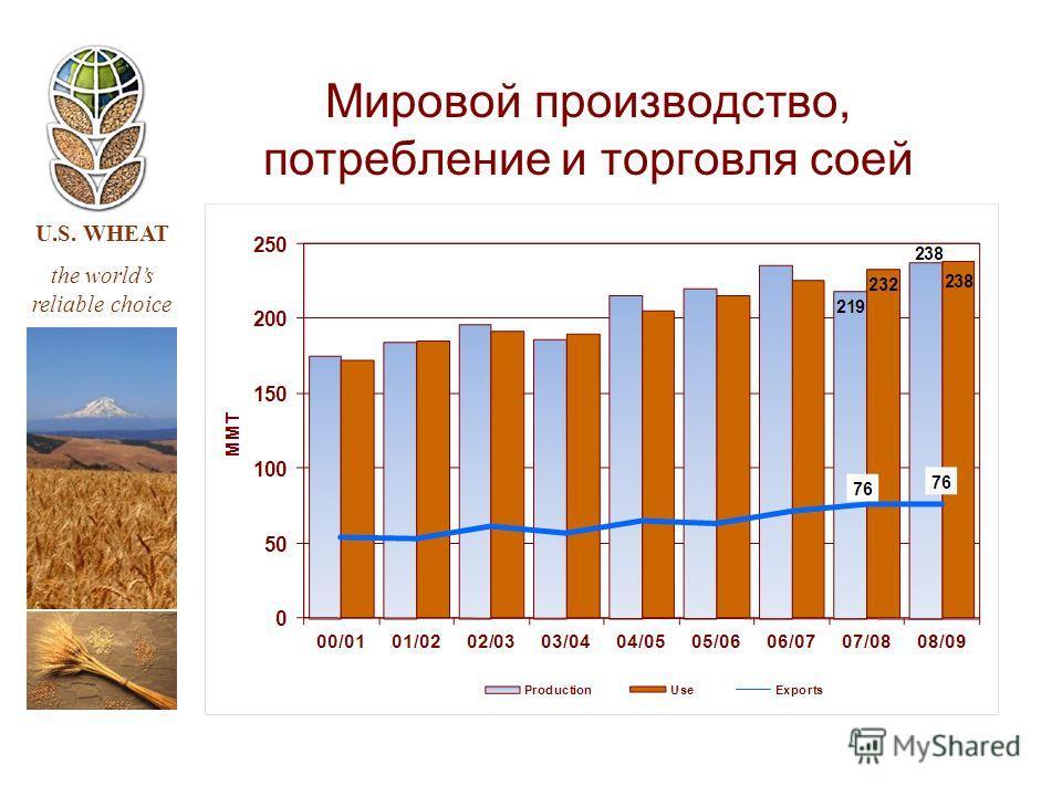 U.S. WHEAT the worlds reliable choice Мировой производство, потребление и торговля соей