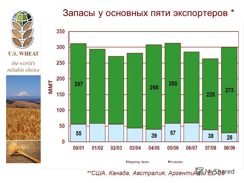 U.S. WHEAT the worlds reliable choice Запасы у основных пяти экспортеров * **США, Канада, Австралия, Аргентина и ЕС-25