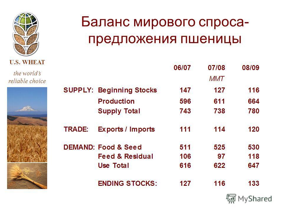 U.S. WHEAT the worlds reliable choice Баланс мирового спроса- предложения пшеницы
