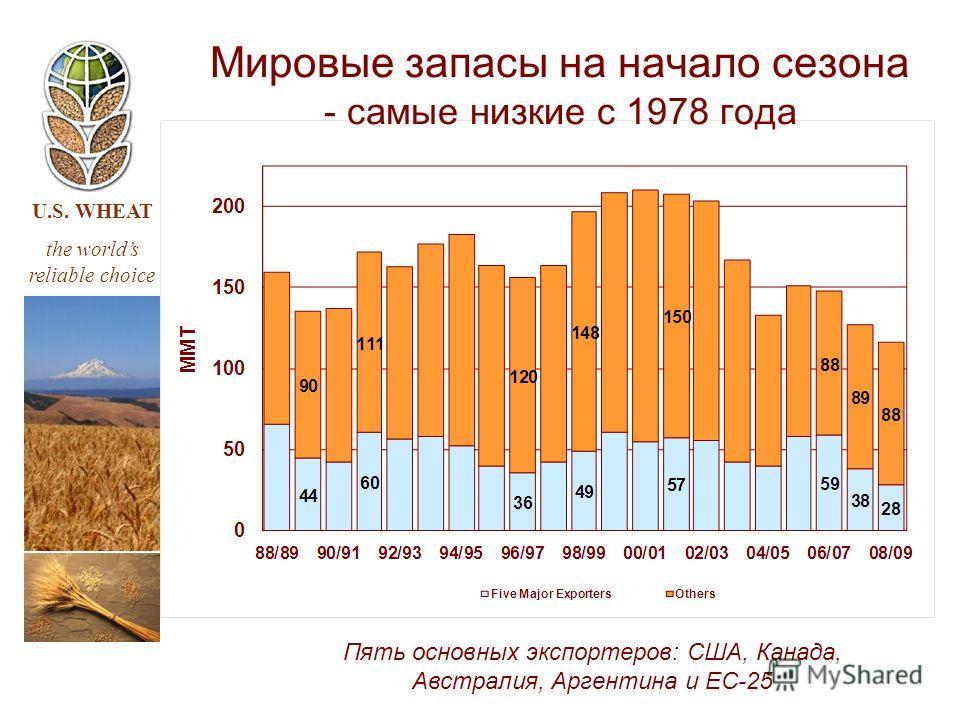 U.S. WHEAT the worlds reliable choice Пять основных экспортеров: США, Канада, Австралия, Аргентина и ЕС-25 Мировые запасы на начало сезона - самые низкие с 1978 года