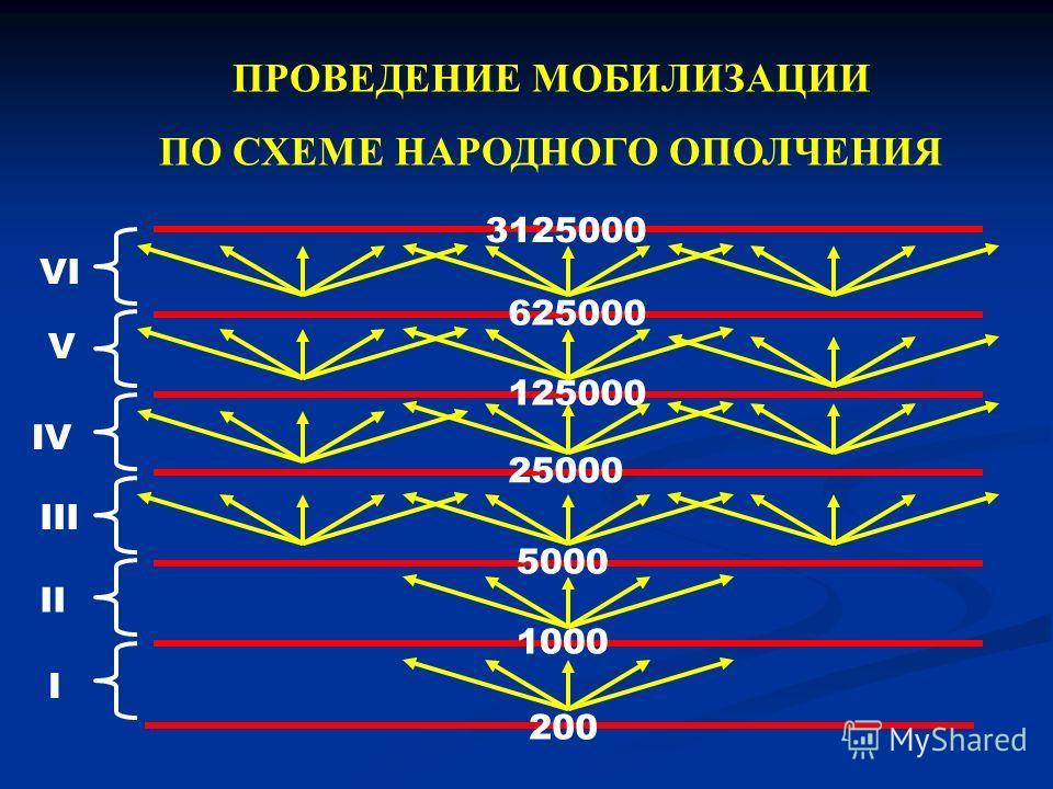 200 1000 5000 25000 125000 625000 3125000 ПРОВЕДЕНИЕ МОБИЛИЗАЦИИ ПО СХЕМЕ НАРОДНОГО ОПОЛЧЕНИЯ I II III IV V VI