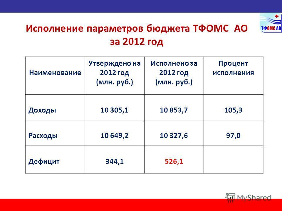 Исполнение параметров бюджета ТФОМС АО за 2012 год Наименование Утверждено на 2012 год (млн. руб.) Исполнено за 2012 год (млн. руб.) Процент исполнения Доходы10 305,110 853,7105,3 Расходы10 649,210 327,697,0 Дефицит344,1526,1