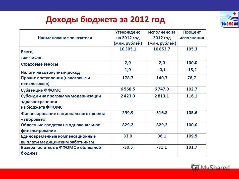 Доходы бюджета за 2012 год Наименование показателя Утверждено на 2012 год (млн. рублей) Исполнено за 2012 год (млн. рублей) Процент исполнения Всего, том числе: 10 305,110 853,7105,3 Страховые взносы 2,0 100,0 Налоги на совокупный доход 1,0-0,1-13,2