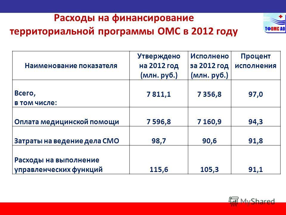 Расходы на финансирование территориальной программы ОМС в 2012 году Наименование показателя Утверждено на 2012 год (млн. руб.) Исполнено за 2012 год (млн. руб.) Процент исполнения Всего, в том числе: 7 811,17 356,897,0 Оплата медицинской помощи 7 596
