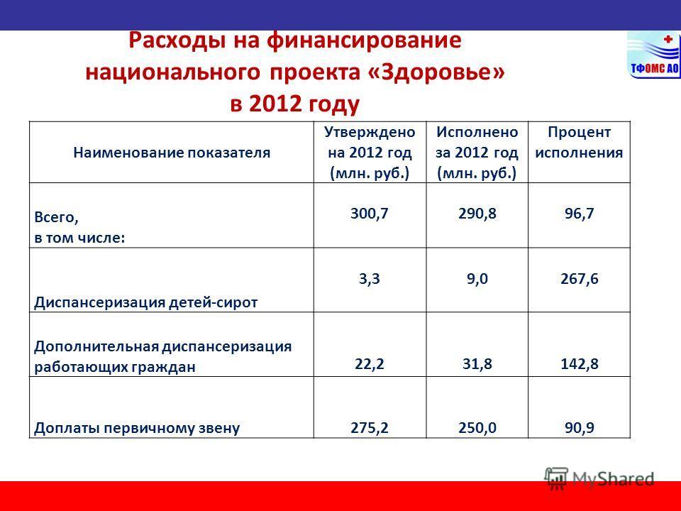 Расходы на финансирование национального проекта «Здоровье» в 2012 году Наименование показателя Утверждено на 2012 год (млн. руб.) Исполнено за 2012 год (млн. руб.) Процент исполнения Всего, в том числе: 300,7290,896,7 Диспансеризация детей-сирот 3,39