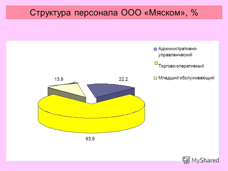 Структура персонала ООО «Мяском», % 22,2 63,9 13,9 Административно- управленческий Торгово-оперативный Младший обслуживающий