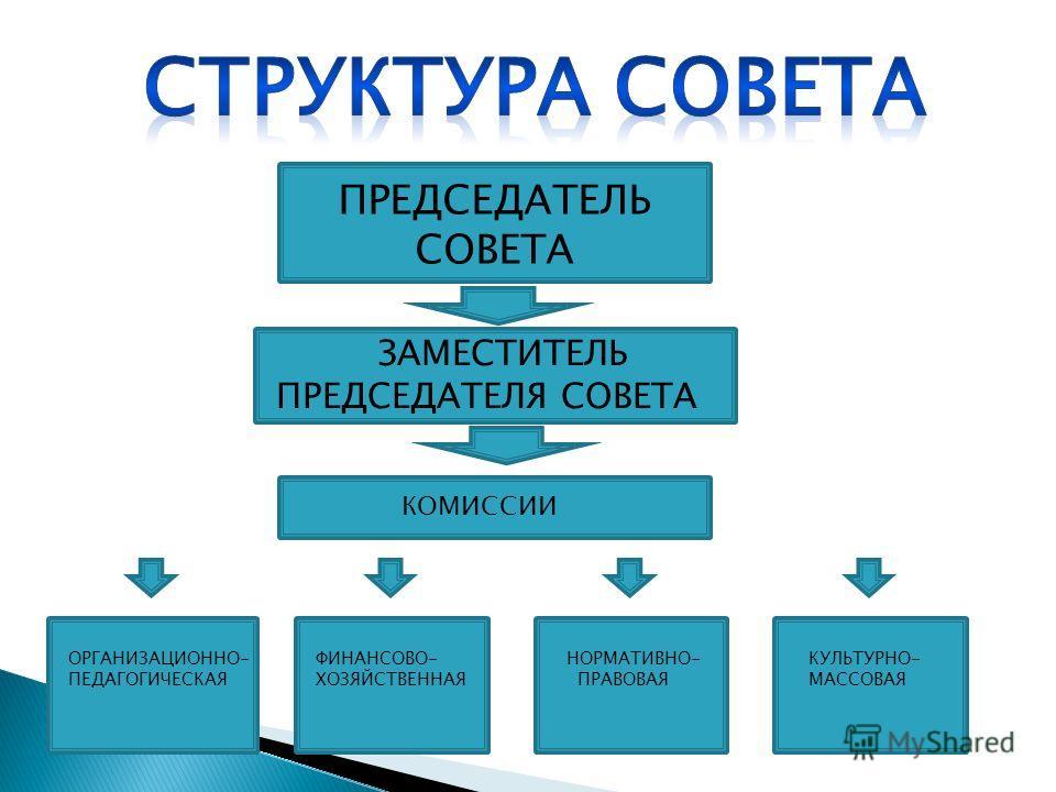 ПРЕДСЕДАТЕЛЬ СОВЕТА ЗАМЕСТИТЕЛЬ ПРЕДСЕДАТЕЛЯ СОВЕТА КОМИССИИ ОРГАНИЗАЦИОННО- ПЕДАГОГИЧЕСКАЯ ФИНАНСОВО- ХОЗЯЙСТВЕННАЯ НОРМАТИВНО- ПРАВОВАЯ КУЛЬТУРНО- МАССОВАЯ