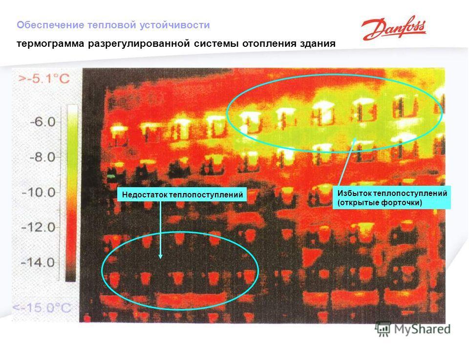 Обеспечение тепловой устойчивости термограмма разрегулированной системы отопления здания Избыток теплопоступлений (открытые форточки) Недостаток теплопоступлений