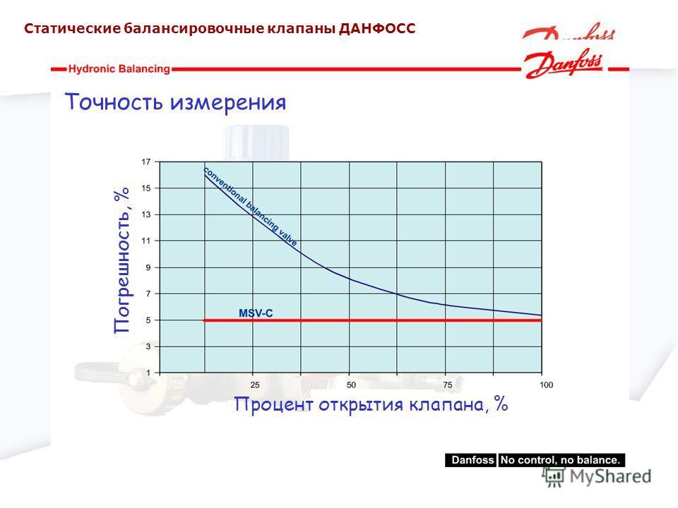 Точность измерения Процент открытия клапана, % Погрешность, % Статические балансировочные клапаны ДАНФОСС