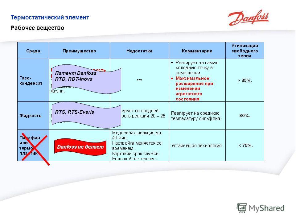 Danfoss не делает Патент Danfoss RTD, RDT-Inova RTS, RTS-Everis Термостатический элемент Рабочее вещество
