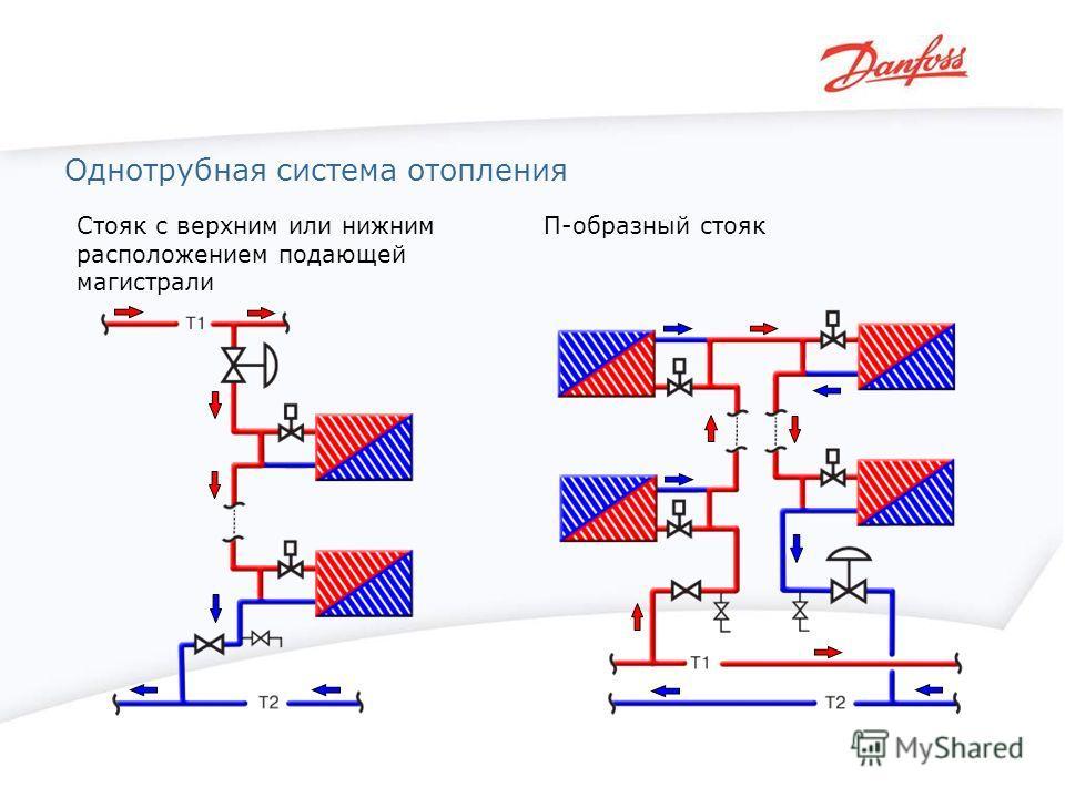 Однотрубная система отопления Стояк с верхним или нижним расположением подающей магистрали П-образный стояк