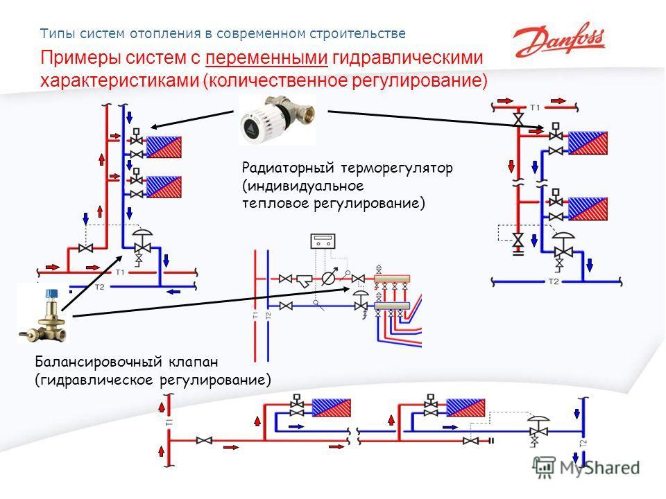 Типы систем отопления в современном строительстве Примеры систем с переменными гидравлическими характеристиками (количественное регулирование) Балансировочный клапан (гидравлическое регулирование) Радиаторный терморегулятор (индивидуальное тепловое р