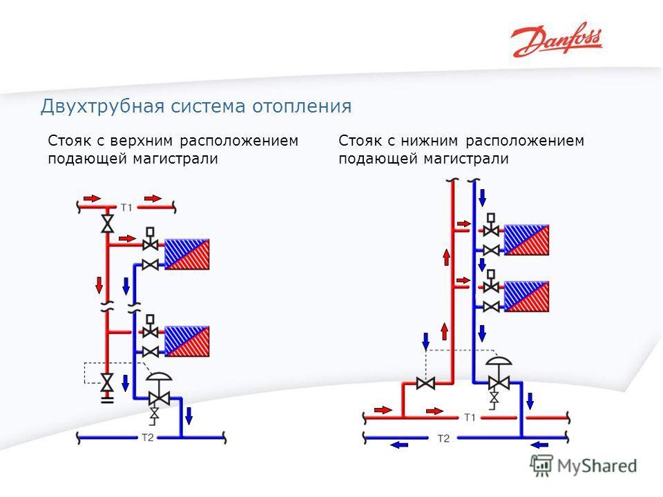 Двухтрубная система отопления Стояк с верхним расположением подающей магистрали Стояк с нижним расположением подающей магистрали