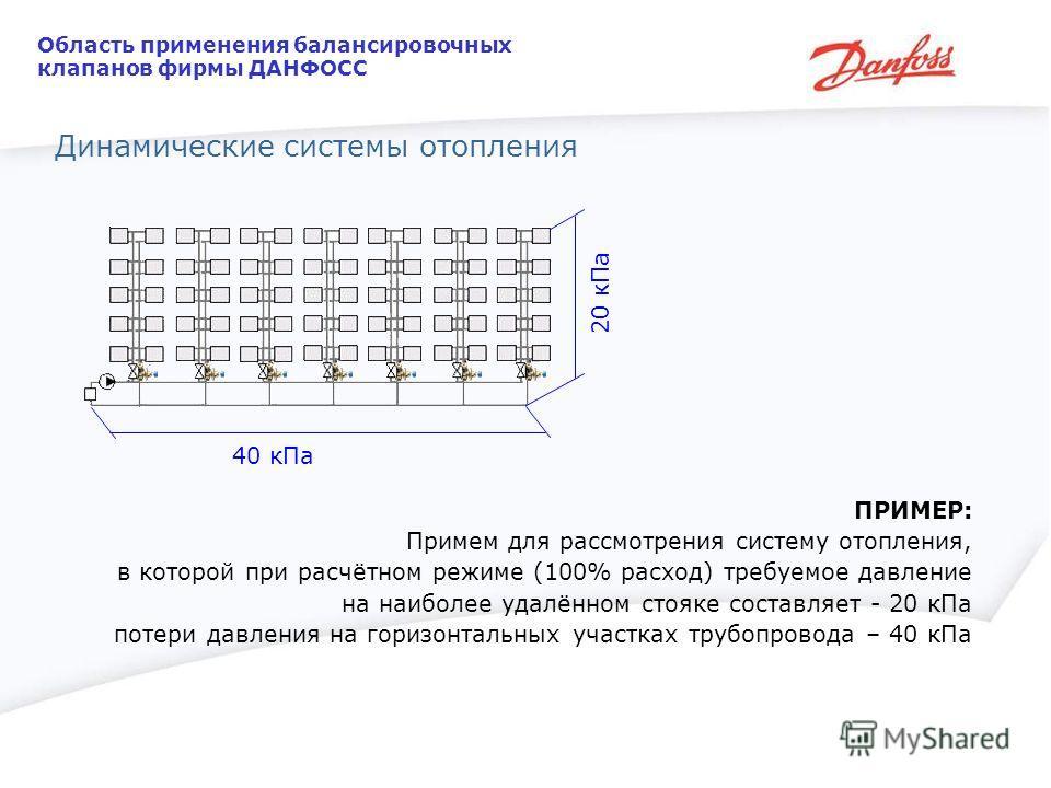 ПРИМЕР: Примем для рассмотрения систему отопления, в которой при расчётном режиме (100% расход) требуемое давление на наиболее удалённом стояке составляет - 20 кПа потери давления на горизонтальных участках трубопровода – 40 кПа 20 кПа 40 кПа Область