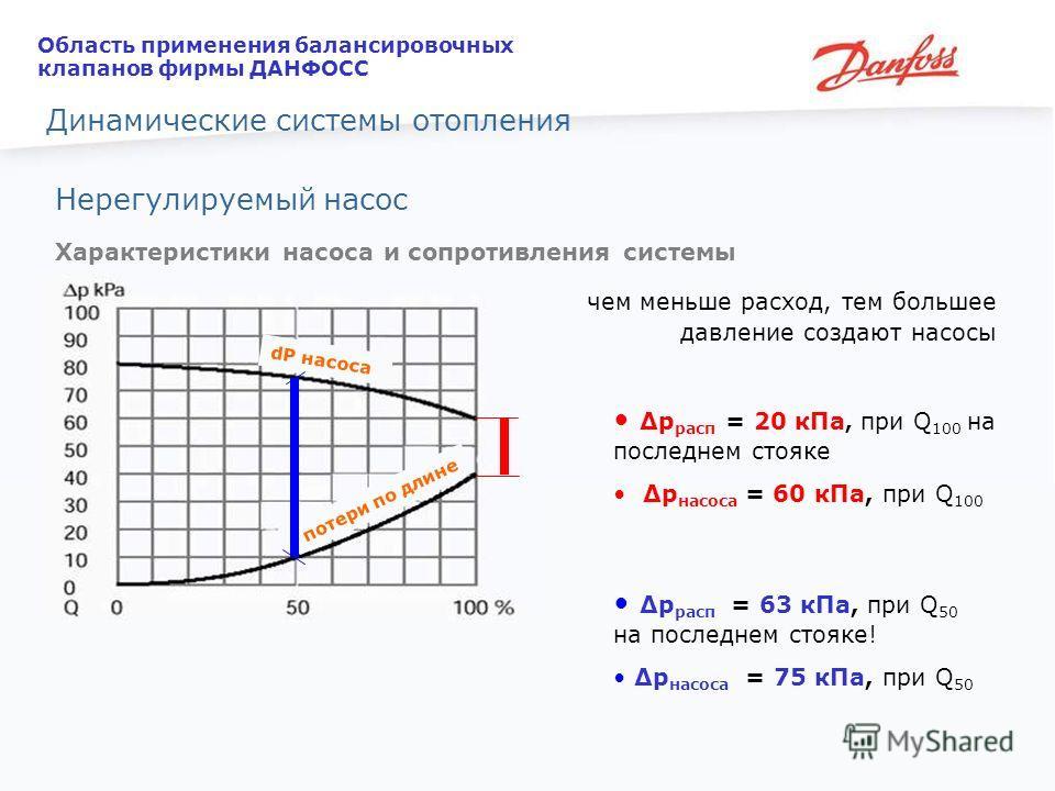 Нерегулируемый насос Характеристики насоса и сопротивления системы чем меньше расход, тем большее давление создают насосы потери по длине dP насоса Δp расп = 20 кПа, при Q 100 на последнем стояке Δp насоса = 60 кПа, при Q 100 Δp расп = 63 кПа, при Q