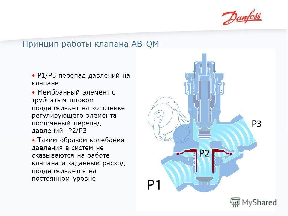 P1/Р3 перепад давлений на клапане Мембранный элемент с трубчатым штоком поддерживает на золотнике регулирующего элемента постоянный перепад давлений Р2/Р3 Таким образом колебания давления в систем не сказываются на работе клапана и заданный расход по