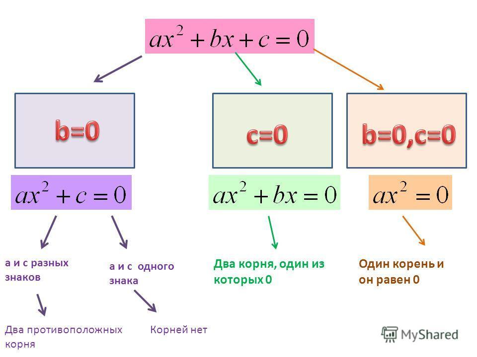 а и с разных знаков а и с одного знака Два корня, один из которых 0 Один корень и он равен 0 Корней нетДва противоположных корня