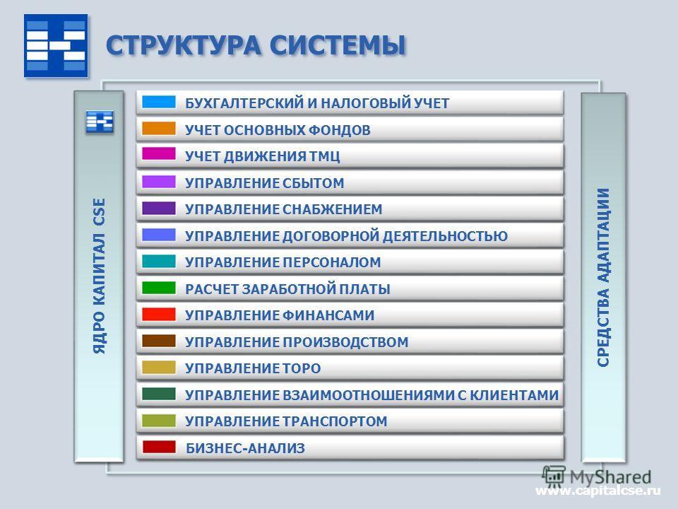 СТРУКТУРА СИСТЕМЫ www.capitalcse.ru СРЕДСТВА АДАПТАЦИИ БУХГАЛТЕРСКИЙ И НАЛОГОВЫЙ УЧЕТ УЧЕТ ОСНОВНЫХ ФОНДОВ