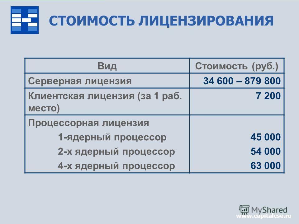 www.capitalcse.ru СТОИМОСТЬ ЛИЦЕНЗИРОВАНИЯ ВидСтоимость (руб.) Серверная лицензия34 600 – 879 800 Клиентская лицензия (за 1 раб. место) 7 200 Процессорная лицензия 1-ядерный процессор 2-x ядерный процессор 4-x ядерный процессор 45 000 54 000 63 000