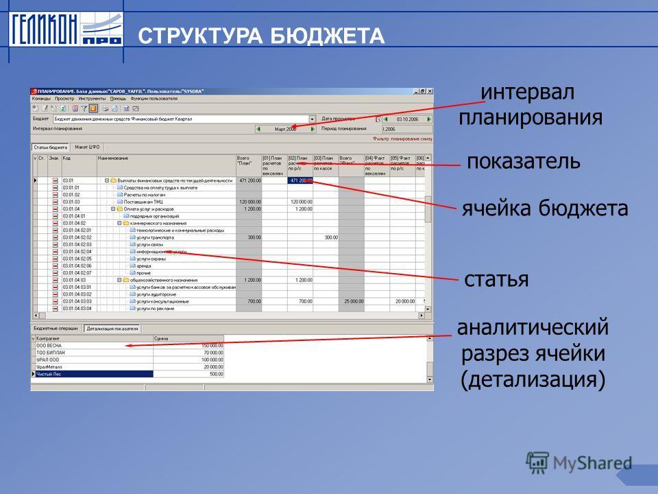 СТРУКТУРА БЮДЖЕТА показатель ячейка бюджета статья аналитический разрез ячейки (детализация) интервал планирования