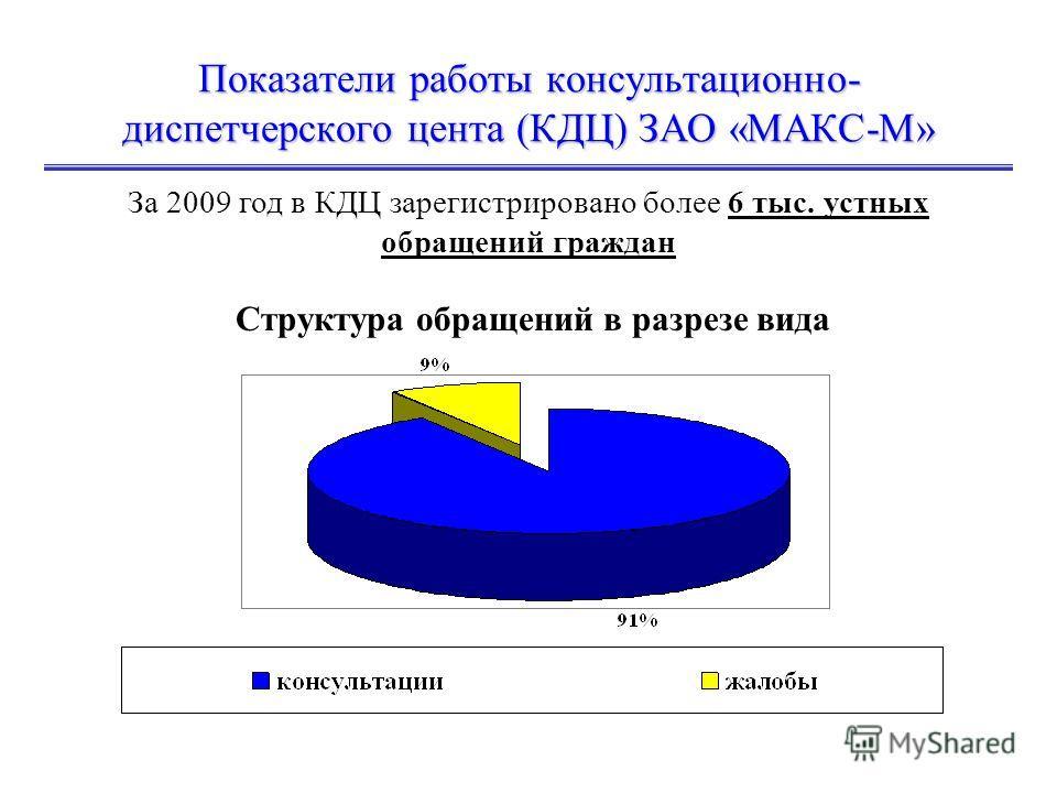 Показатели работы консультационно- диспетчерского цента (КДЦ) ЗАО «МАКС-М» За 2009 год в КДЦ зарегистрировано более 6 тыс. устных обращений граждан Структура обращений в разрезе вида