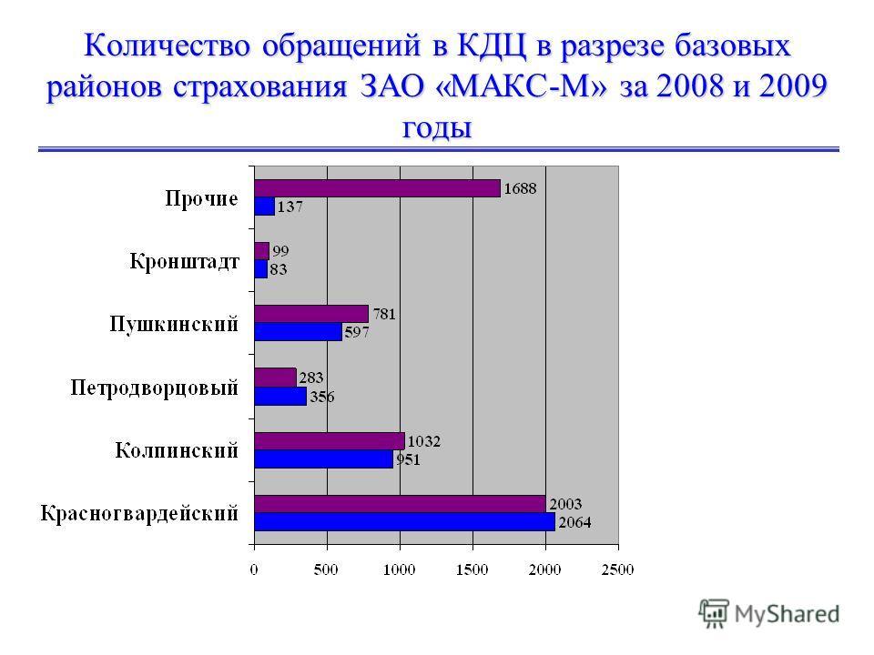 Количество обращений в КДЦ в разрезе базовых районов страхования ЗАО «МАКС-М» за 2008 и 2009 годы