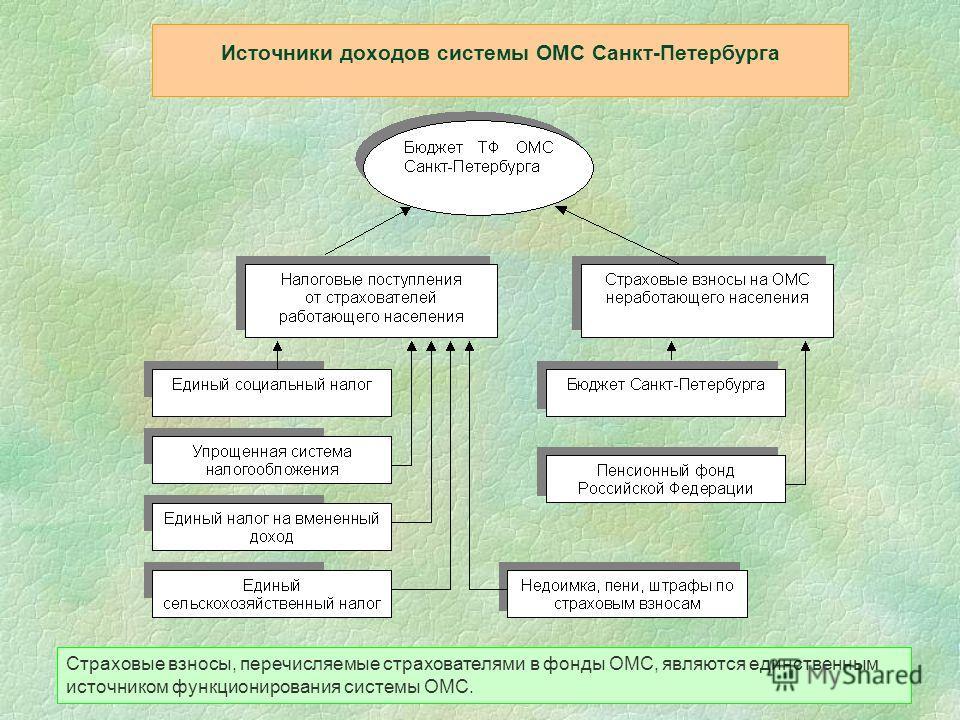 Источники доходов системы ОМС Санкт-Петербурга Страховые взносы, перечисляемые страхователями в фонды ОМС, являются единственным источником функционирования системы ОМС.