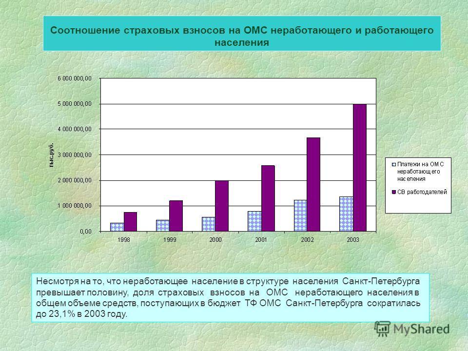 Соотношение страховых взносов на ОМС неработающего и работающего населения Несмотря на то, что неработающее население в структуре населения Санкт-Петербурга превышает половину, доля страховых взносов на ОМС неработающего населения в общем объеме сред