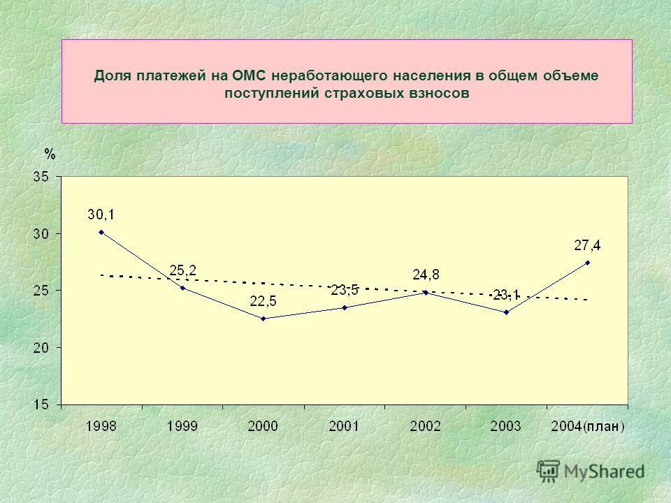 Доля платежей на ОМС неработающего населения в общем объеме поступлений страховых взносов
