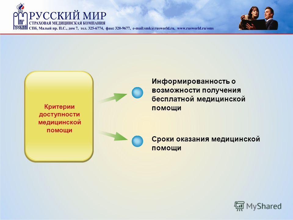 Информированность о возможности получения бесплатной медицинской помощи Сроки оказания медицинской помощи Критерии доступности медицинской помощи