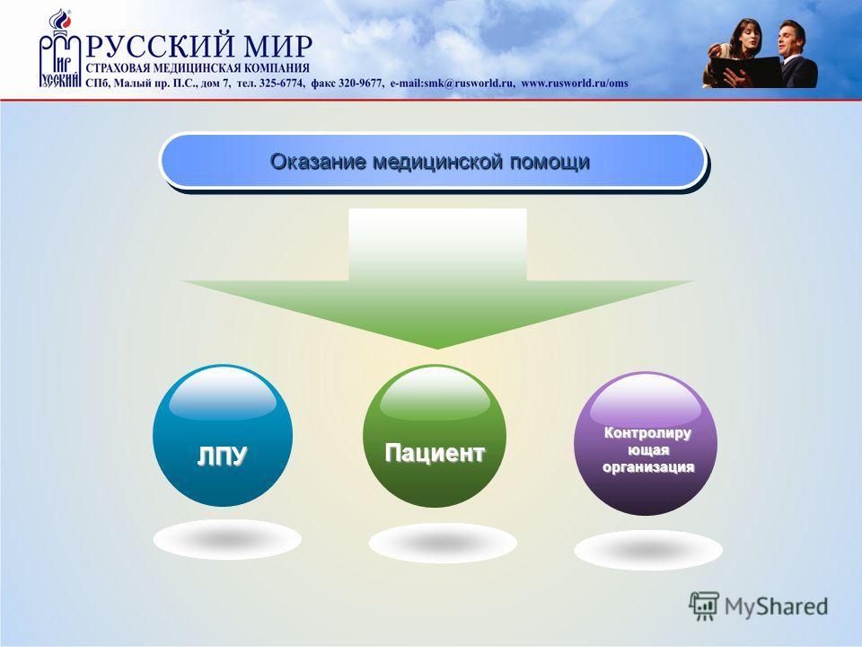 Оказание медицинской помощи ЛПУ Пациент Контролиру ющая организация