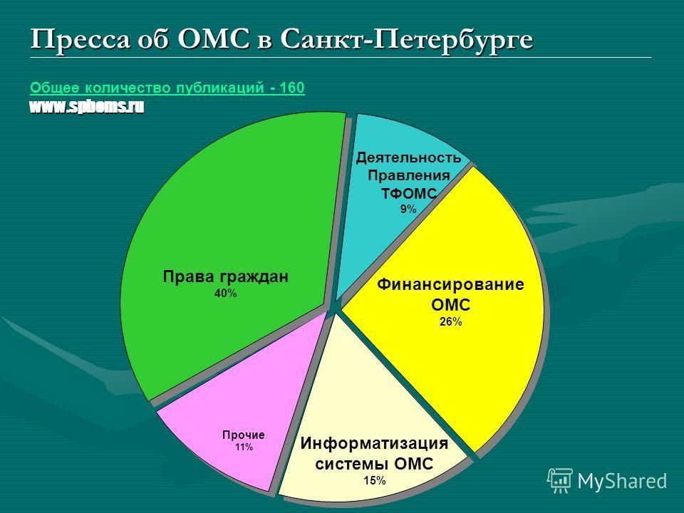 Пресса об ОМС в Санкт-Петербурге Права граждан 40% Деятельность Правления ТФОМС 9% Финансирование ОМС 26% Прочие 11% Информатизация системы ОМС 15% www.spboms.ru Общее количество публикаций - 160