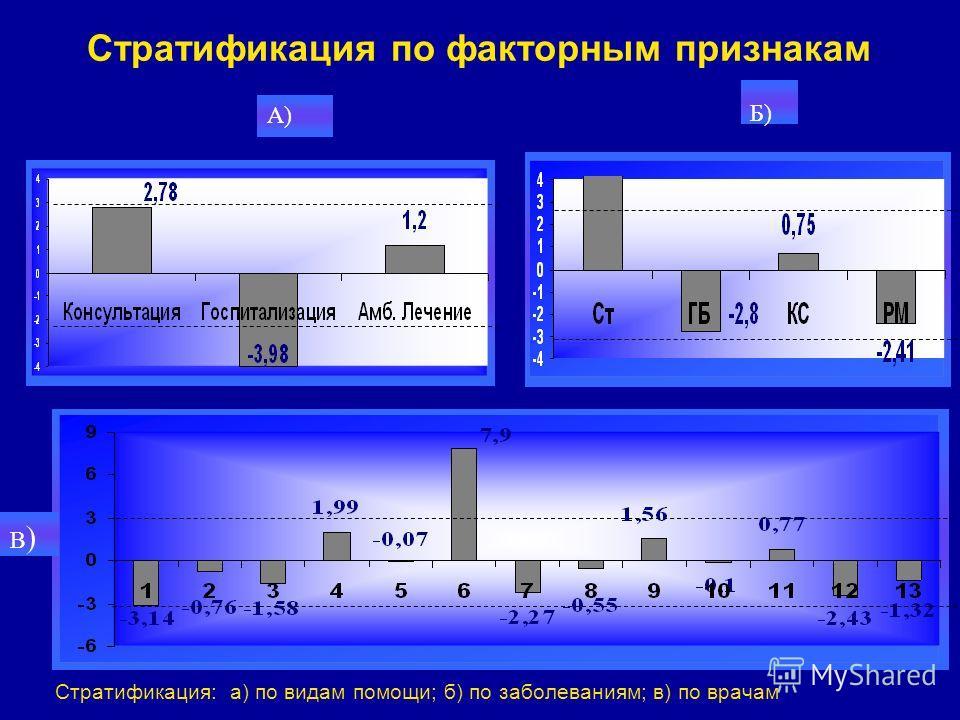 Стратификация по факторным признакам Стратификация: а) по видам помощи; б) по заболеваниям; в) по врачам Б) В)В) А)