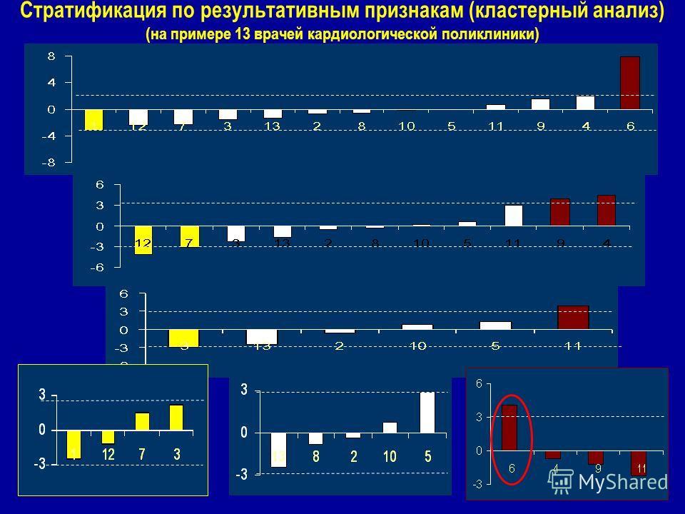 Стратификация по результативным признакам (кластерный анализ) (на примере 13 врачей кардиологической поликлиники)