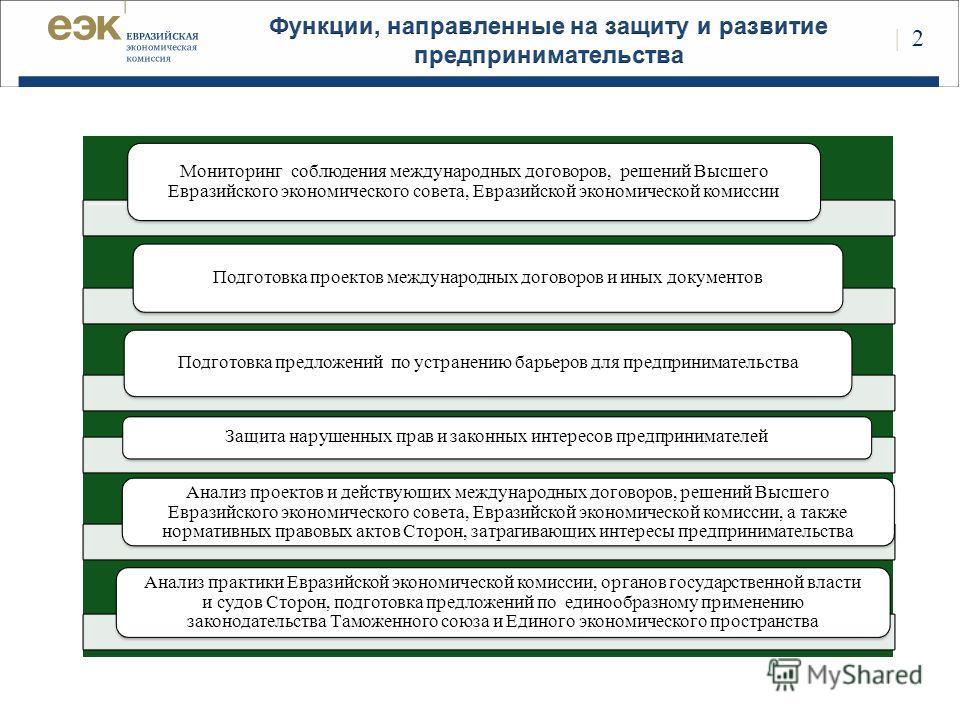 Мониторинг соблюдения международных договоров, решений Высшего Евразийского экономического совета, Евразийской экономической комиссии Подготовка проектов международных договоров и иных документов Подготовка предложений по устранению барьеров для пред