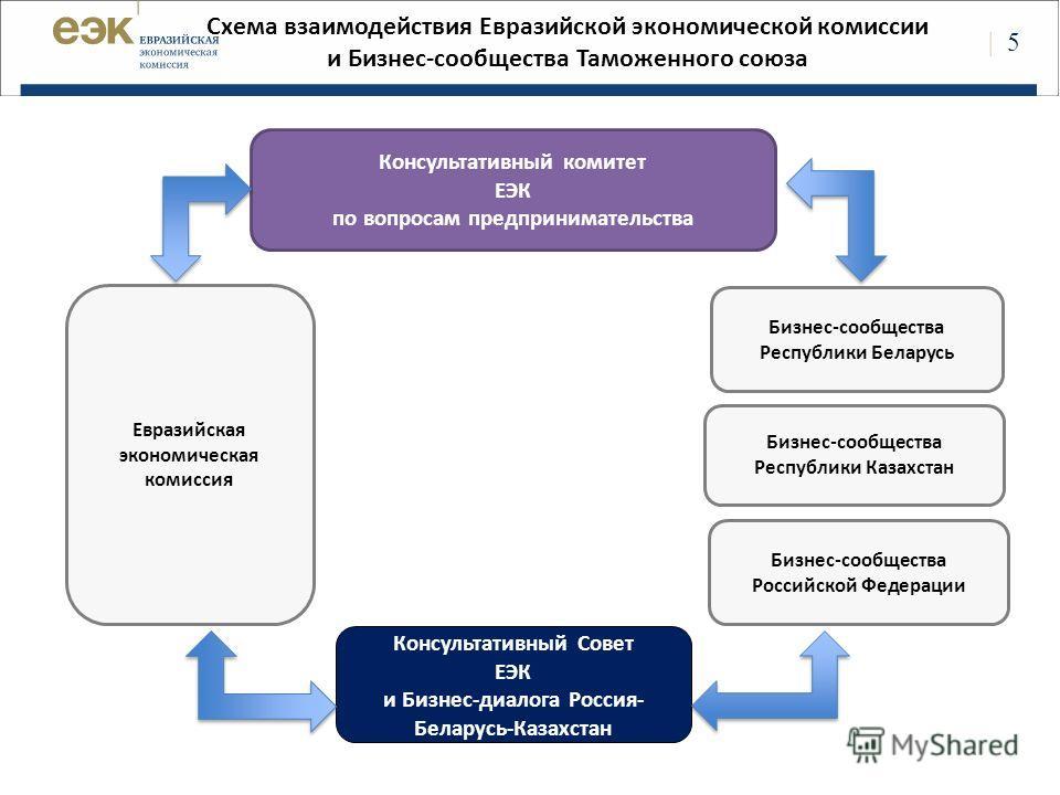 | 5 Схема взаимодействия Евразийской экономической комиссии и Бизнес-сообщества Таможенного союза Консультативный Совет ЕЭК и Бизнес-диалога Россия- Беларусь-Казахстан Бизнес-сообщества Республики Казахстан Бизнес-сообщества Российской Федерации Евра