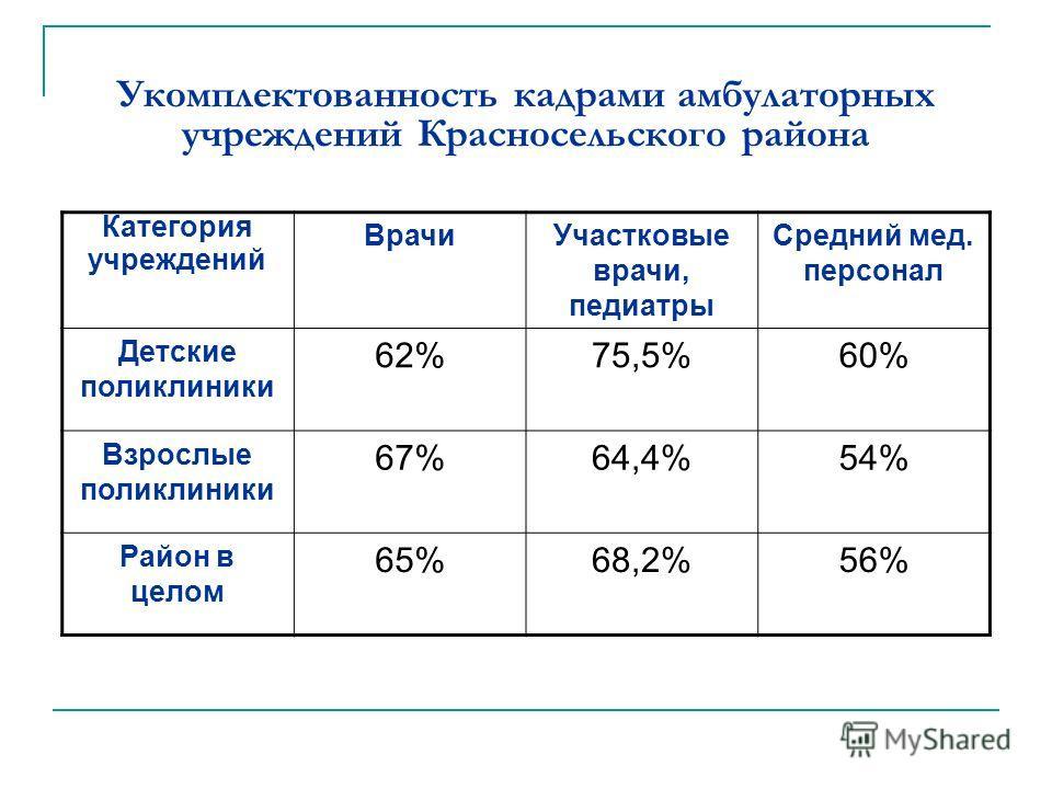 Укомплектованность кадрами амбулаторных учреждений Красносельского района Категория учреждений ВрачиУчастковые врачи, педиатры Средний мед. персонал Детские поликлиники 62%75,5%60% Взрослые поликлиники 67%64,4%54% Район в целом 65%68,2%56%