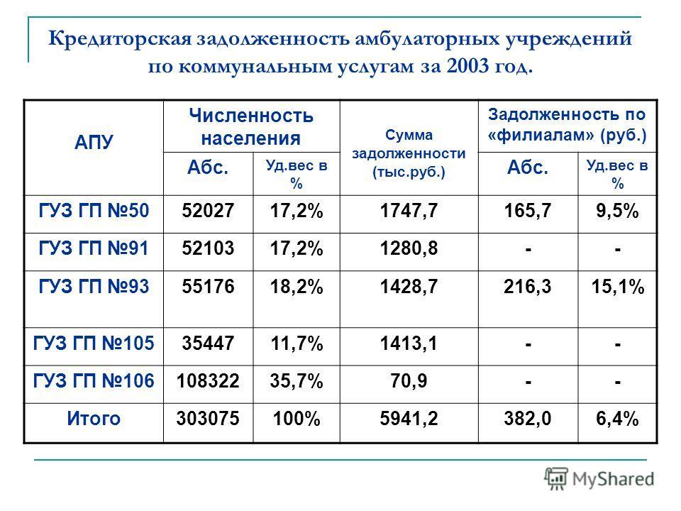 Кредиторская задолженность амбулаторных учреждений по коммунальным услугам за 2003 год. АПУ Численность населения Сумма задолженности (тыс.руб.) Задолженность по «филиалам» (руб.) Абс. Уд.вес в % Абс. Уд.вес в % ГУЗ ГП 505202717,2%1747,7165,79,5% ГУЗ