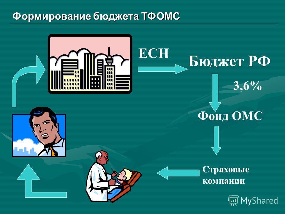 Формирование бюджета ТФОМС Фонд ОМС Бюджет РФ Страховые компании 3,6% ЕСН