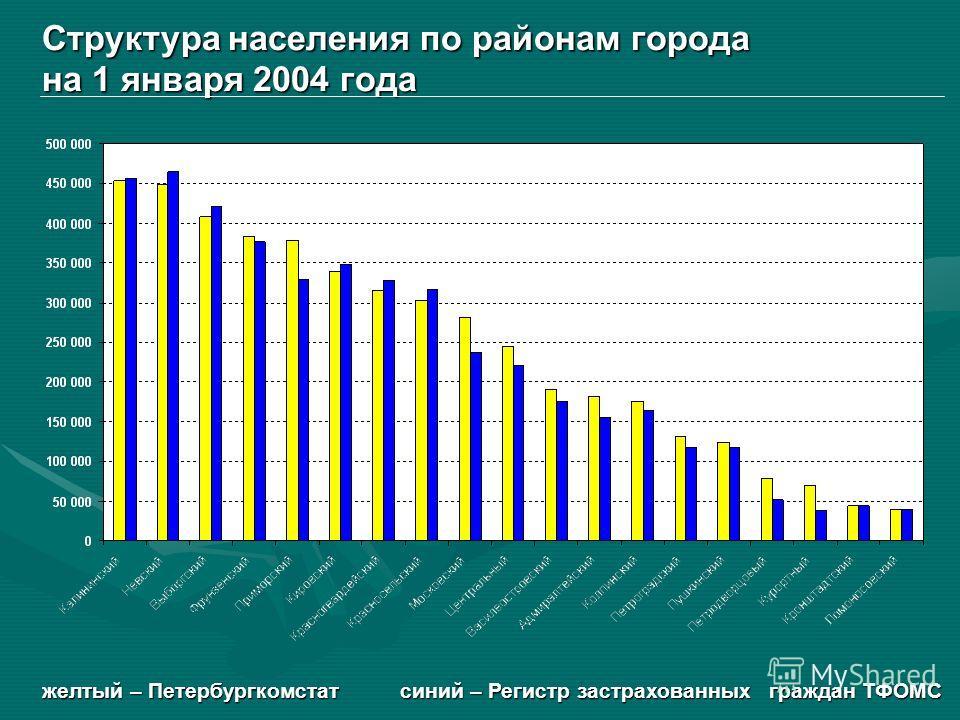Структура населения по районам города на 1 января 2004 года желтый – Петербургкомстат синий – Регистр застрахованных граждан ТФОМС