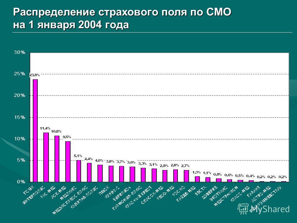 Распределение страхового поля по СМО на 1 января 2004 года