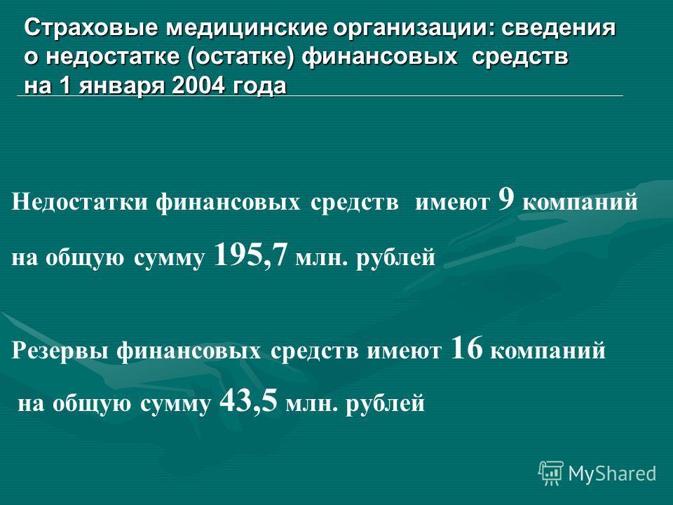 Страховые медицинские организации: сведения о недостатке (остатке) финансовых средств на 1 января 2004 года Недостатки финансовых средств имеют 9 компаний на общую сумму 195,7 млн. рублей Резервы финансовых средств имеют 16 компаний на общую сумму 43