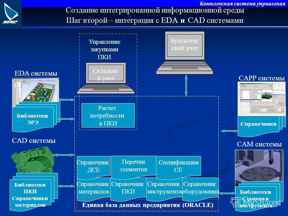 Комплексная система управления Создание интегрированной информационной среды Шаг второй – интеграция с и CAD системами Создание интегрированной информационной среды Шаг второй – интеграция с EDA и CAD системами CAD системы Библиотеки ПКИ Справочники