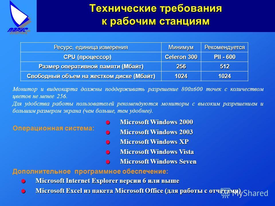 Технические требования к рабочим станциям Ресурс, единица измерения МинимумРекомендуется CPU (процессор) Celeron 300 PII - 600 Размер оперативной памяти (Мбайт) 256512 Свободный объем на жестком диске (Мбайт) 10241024 Операционная система: Дополнител